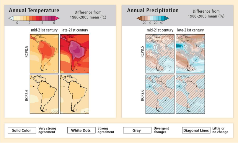IPCC LAC temp changes